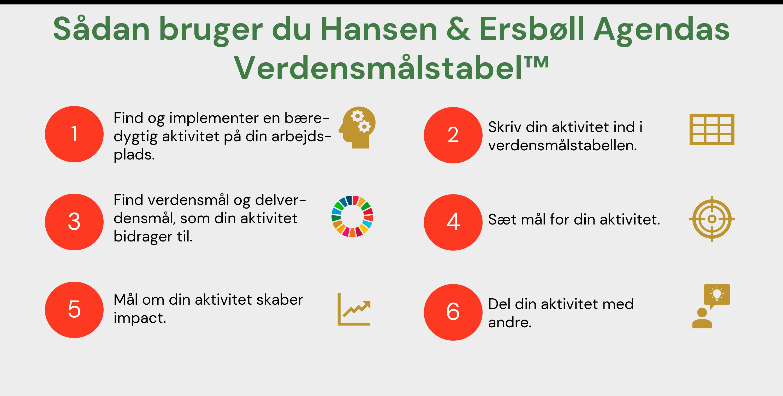 Verdensmålstabel Hansen og Ersbøll agenda